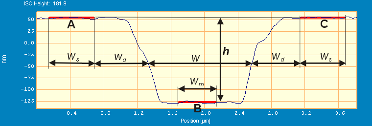 Illustrations of the ISO 5436 principle applied on a line structure and a  groove structure