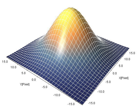 SPIP User's Guide - Gaussian smoothing